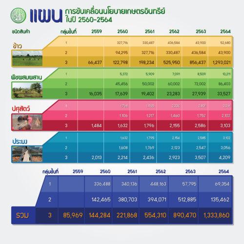 แผนการขับเคลื่อนนโยบานเกษตรอินทรีย์ ในปี 2560-2564