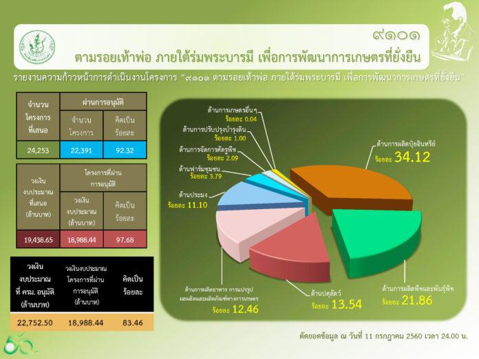 เงิน 2.2 หมื่นล้านอยู่ในมือใคร?...ตามติดโครงการ 9101-เผยชุมชนเกษตรได้แล้วกว่า 83.46