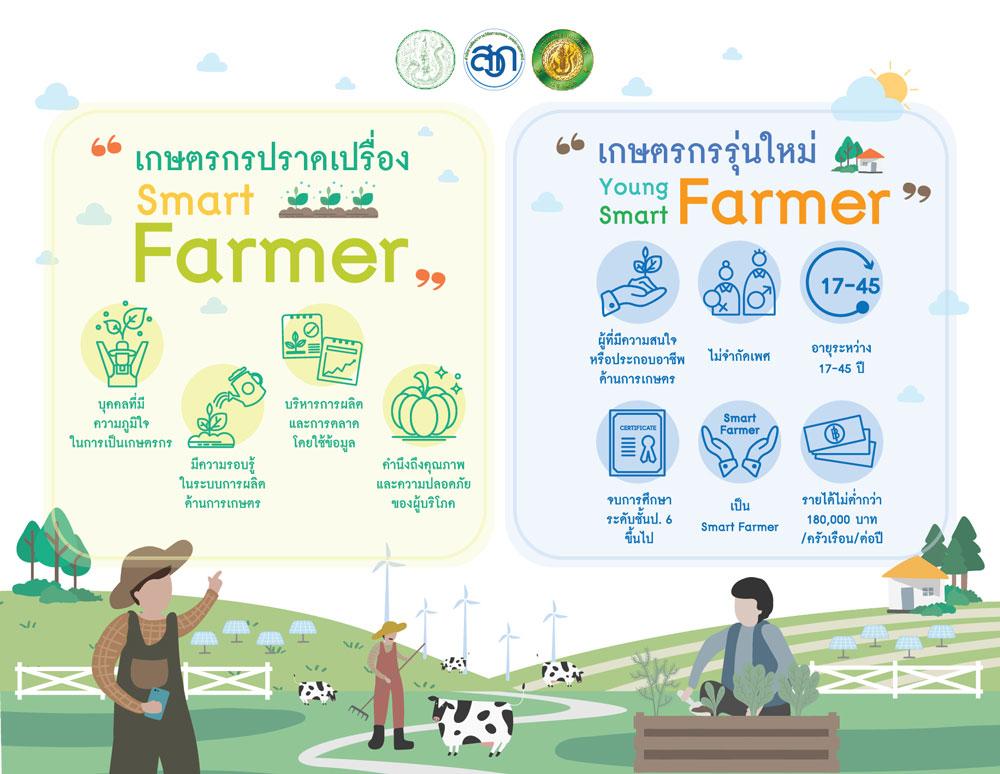 ทุนปริญญาตรีเฉลิมพระเกียรติ เพื่อเกษตรรุ่นใหม่ สวก.-ม.เกษตรฯ จัดให้ 90 ทุนฟรี!!!