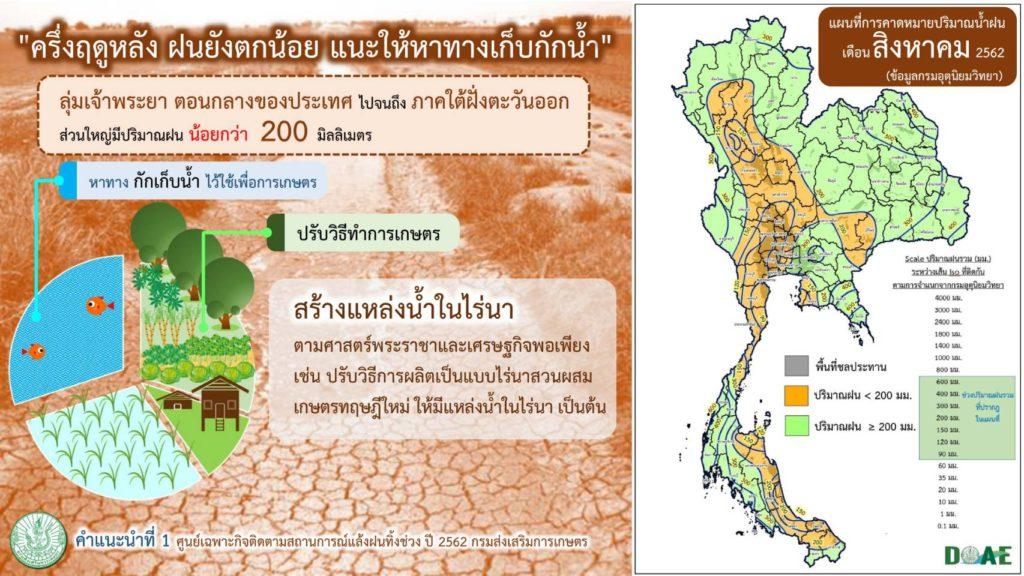 กรมส่งเสริมการเกษตรสั่งการผ่าน Conference กำชับทุกจังหวัดติดตามสถานการณ์แล้งฝนทิ้งช่วงใกล้ชิด