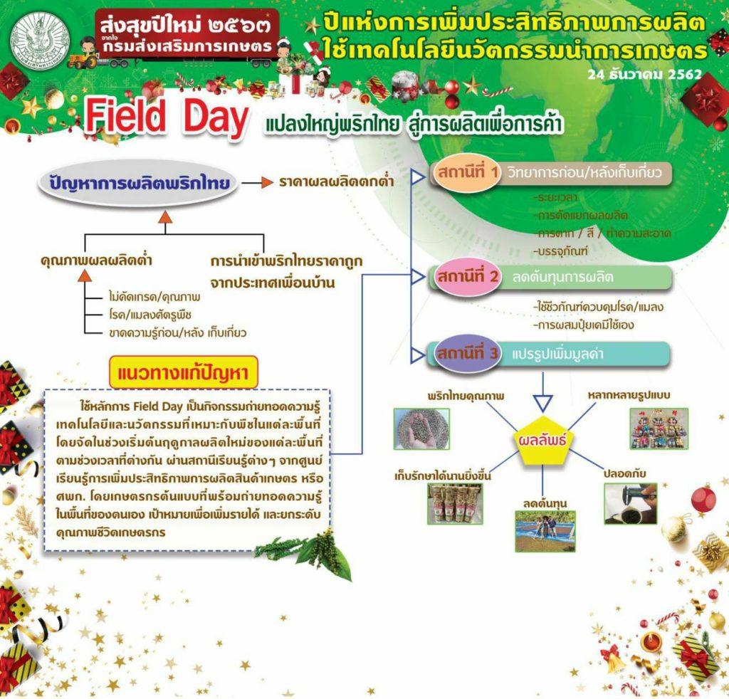 เกษตรฯ จัดงาน Field Day ส่งความสุขปีใหม่ให้เกษตรกรก่อนเริ่มฤดูกาลผลิต ปี 2563