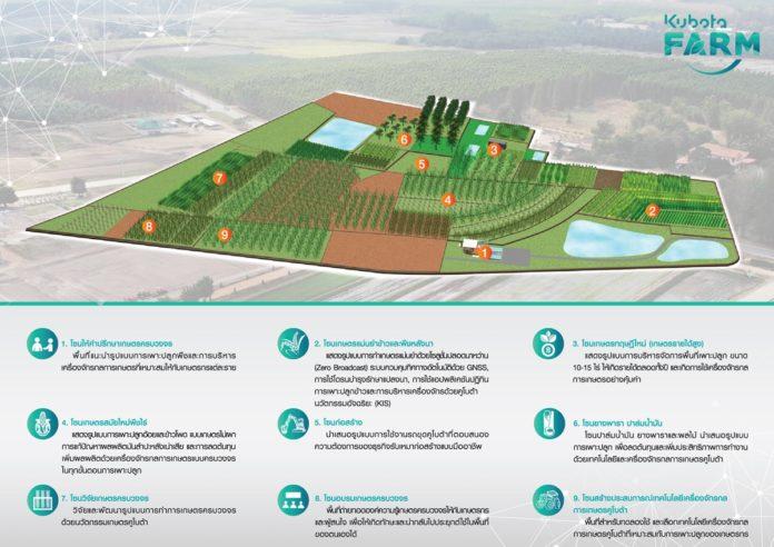 """เจาะลึก KUBOTA Farm """"ฟาร์มเกษตรสมัยใหม่ของภูมิภาคอาเซียน"""" มีอะไรให้ชมบ้าง?"""