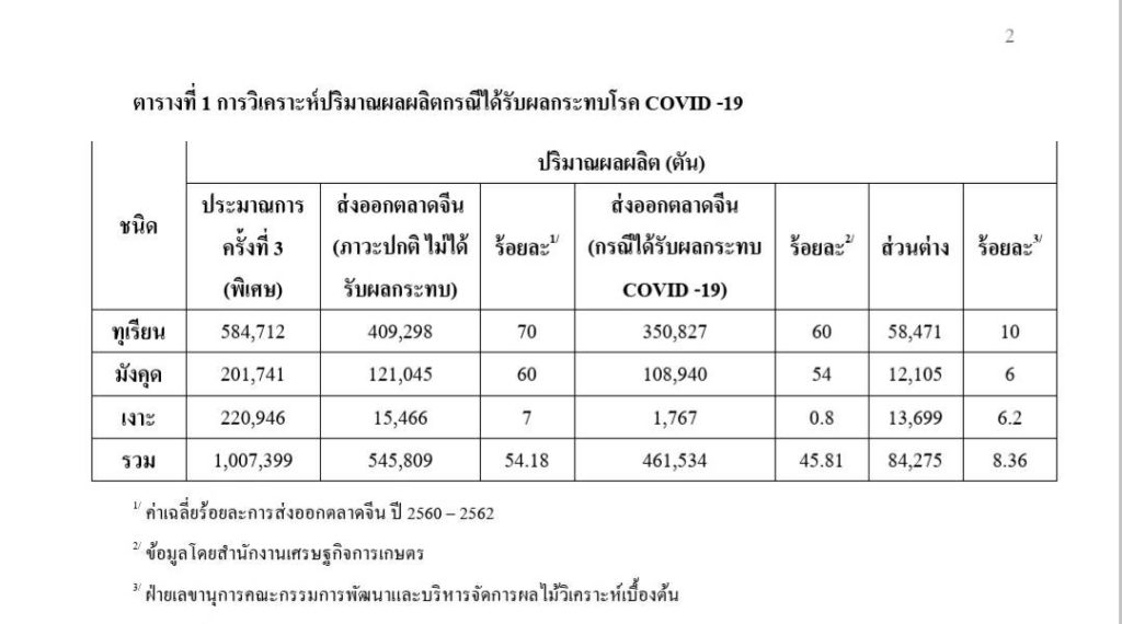 เกษตรฯ กางแผนจัดการไม้ผลกว่า 80,000 ตัน เซ่นพิษ COVID-19 หากส่งออกจีนไม่ได้
