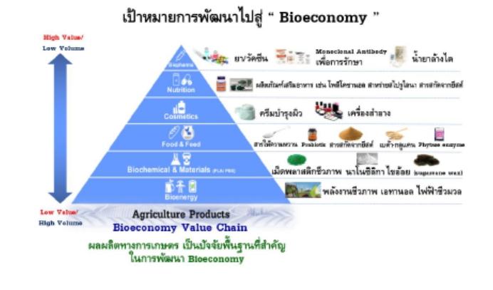 แผนการปฏิรูปประเทศ 13 ด้าน (ฉบับปรังปรุงใหม่) ด้านการเกษตรมีอะไรใหม่บ้าง?