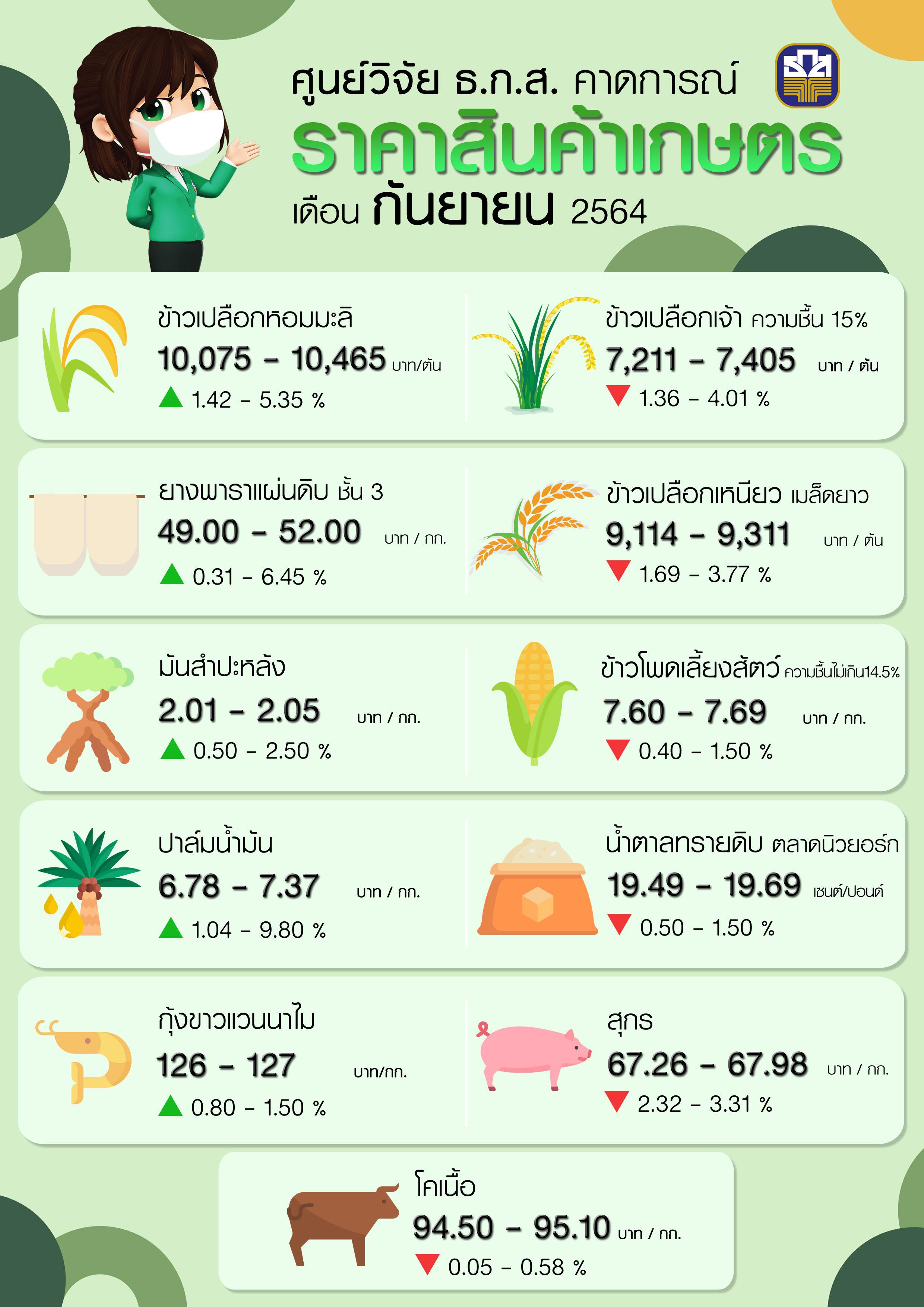 ศูนย์วิจัย ธ.ก.ส. คาดการณ์ราคาสินค้าเกษตรเดือนกันยายน 2564