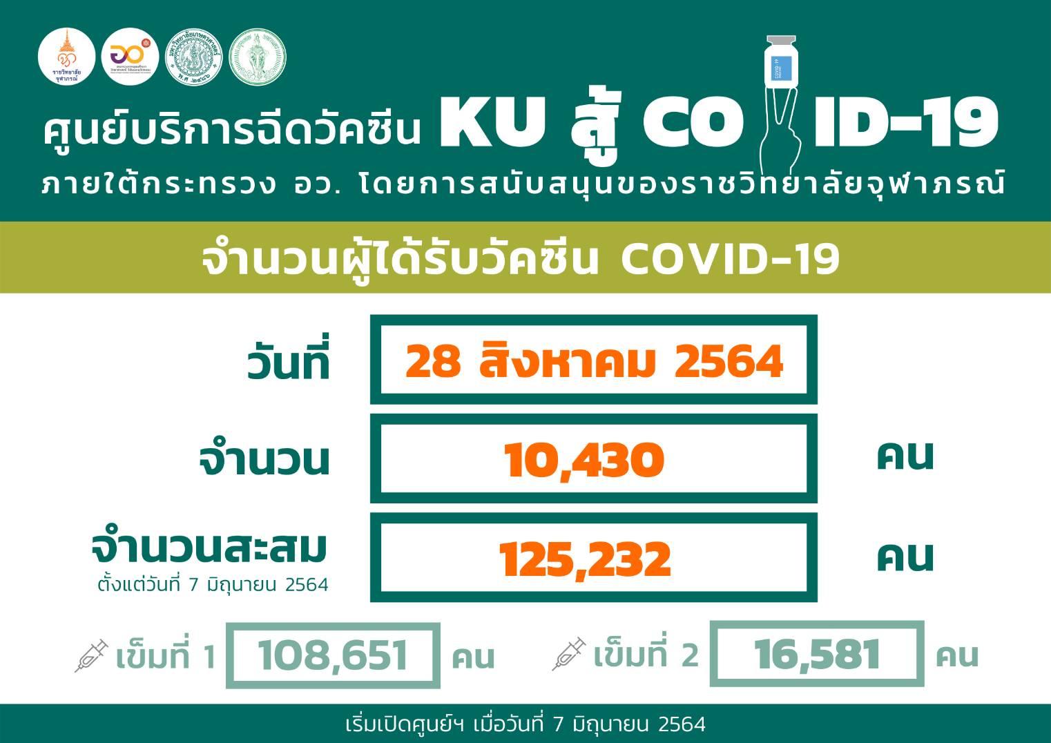 เริ่มแล้ว เข็มสอง AZ ที่ศูนย์ฯฉีดวัคซีน KU สู้ COVID-19