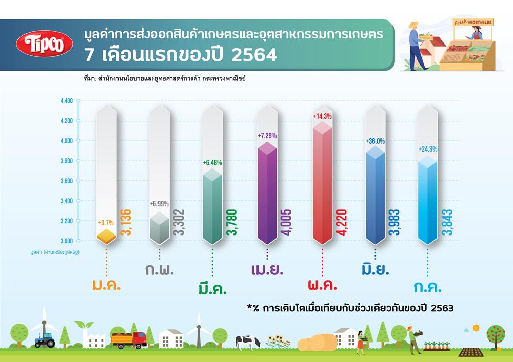 การส่งออกสินค้าเกษตร-7-เดือนแรก-ปี-2564